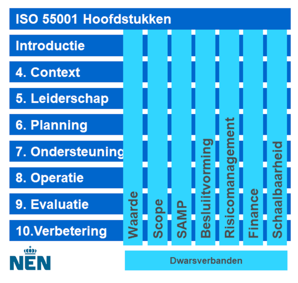 ISO 55001 Hoofdstukken Dwarsverbanden NEN Total Industrial Maintenance